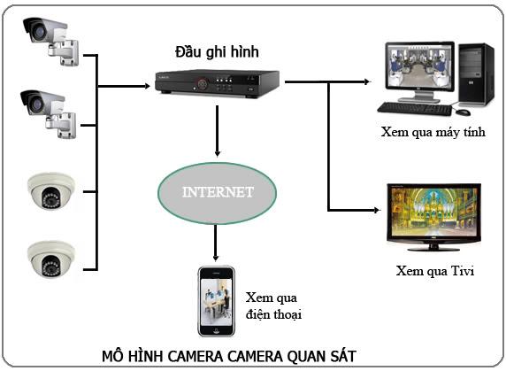 mô hình lắp đặt camera tại tphcm